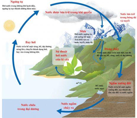 3 phương pháp xử lý nước ngầm hiệu quả mà bạn nên biết