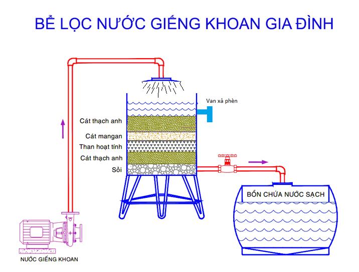 Cách xử lý nước giếng khoan hiệu quả, tiết kiệm chi phí